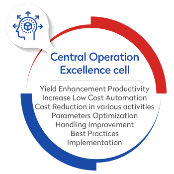 central operation excellance cell