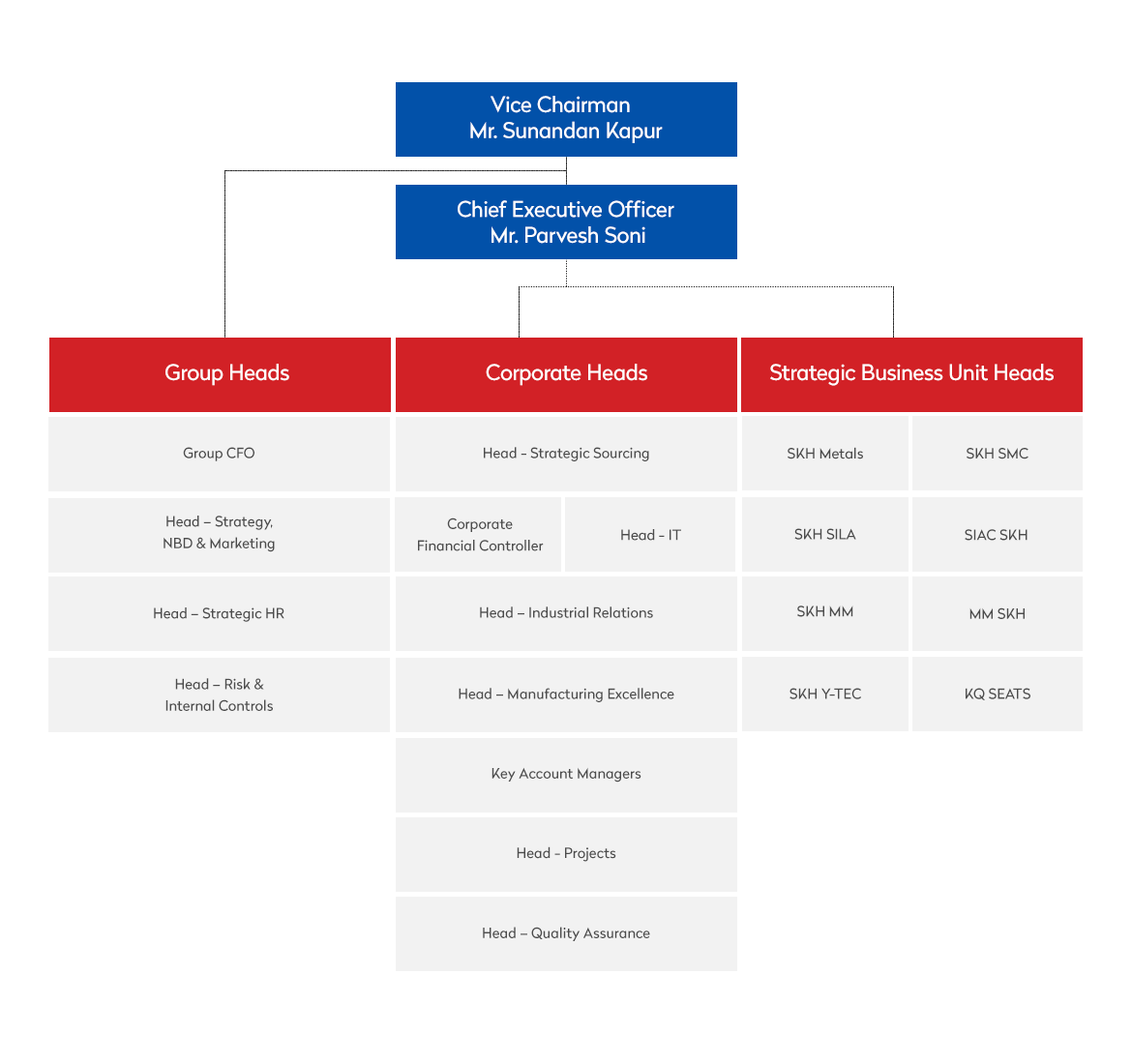 Group organization structure