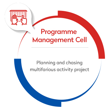programme management cell