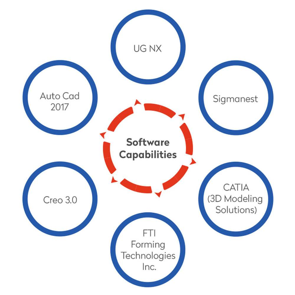 Software Capabilities